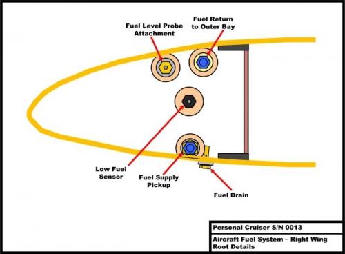 Wing Root Sender Install