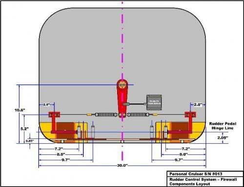 View or Firewall and Rudder System Components