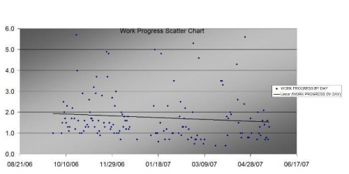 This chart shows the scatter of my work sessions since I began construction-max 5.8 min .5 avg 1.5