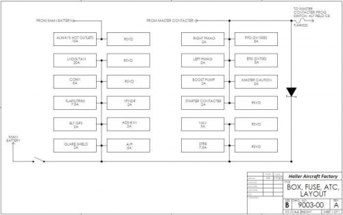 ATC fuse panels