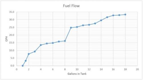 Fule Flow Chart